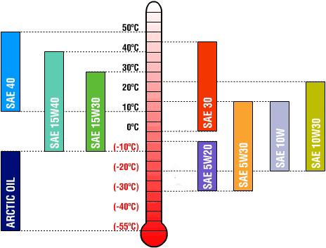 Correspondência de temperatura para siglas SAE.