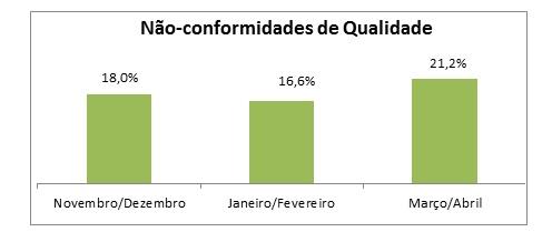 Porcentagem das amostras que não passaram no teste de Qualidade de óleos pela ANP nos respectivos meses de 2012.
