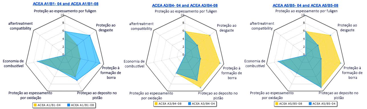 Performance relativa entre 3 especificações ACEA