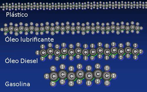 Esquema ilustrativo da composição molecular de diferentes tipos de hidrocarbonetos
